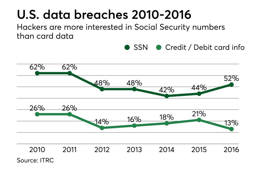 Chart: U.S. data breaches, 2010-2016