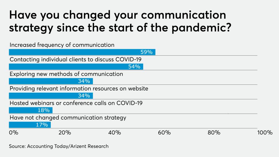 AT-042420-Coronavirus Communication strategy GRAPH