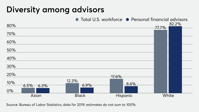fp_08_21_2020 diversity among financial advisors Bureau of Labor Statistics.png