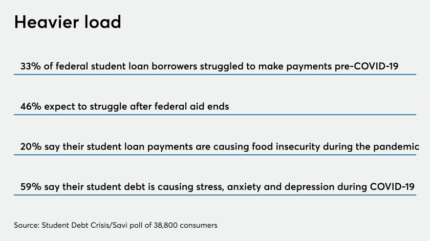 Fintechs team up with banks to help students mired in debt