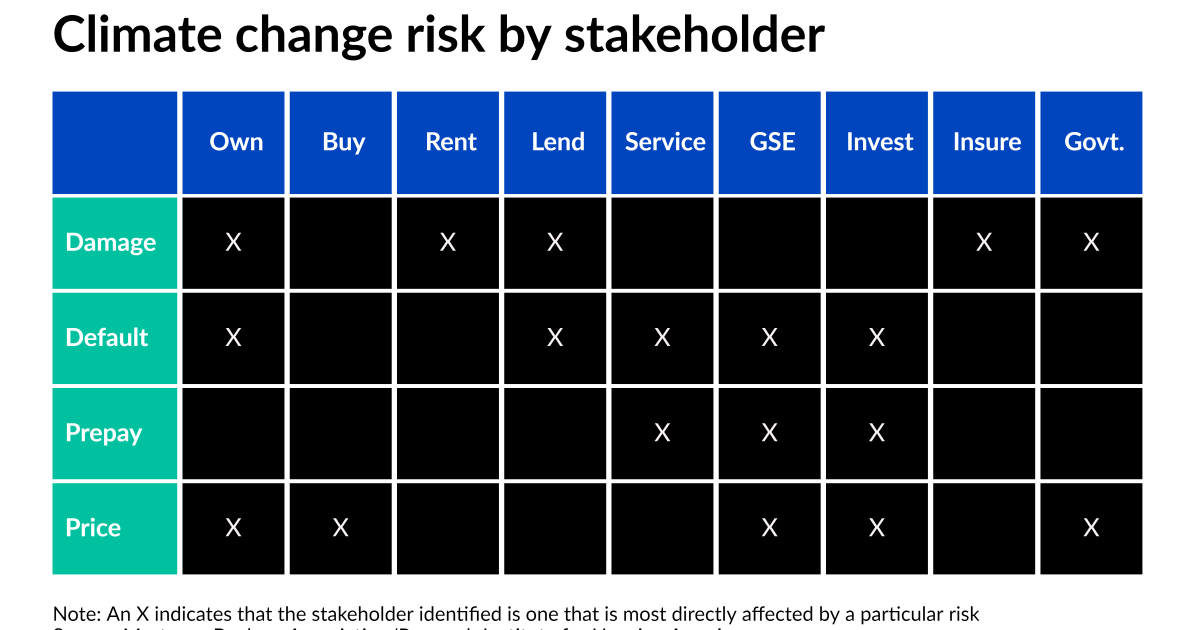 Pressure to create climate change risk models in mortgage mounts - National Mortgage News