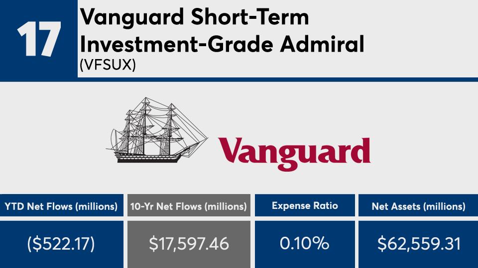 Vanguard Blackrock Lead 20 Fixed Income Funds With The Biggest 10 Year Net Flows Financial Planning