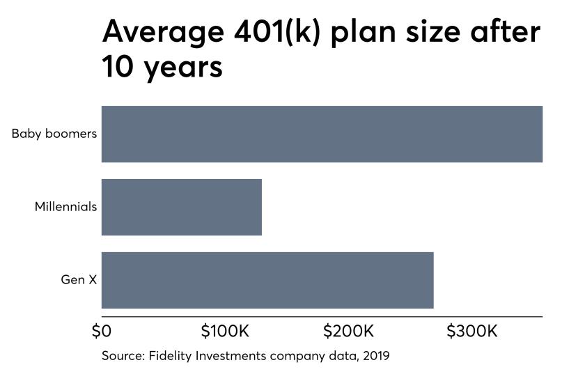 Average 401k plans at Fidelity May 10, 2019