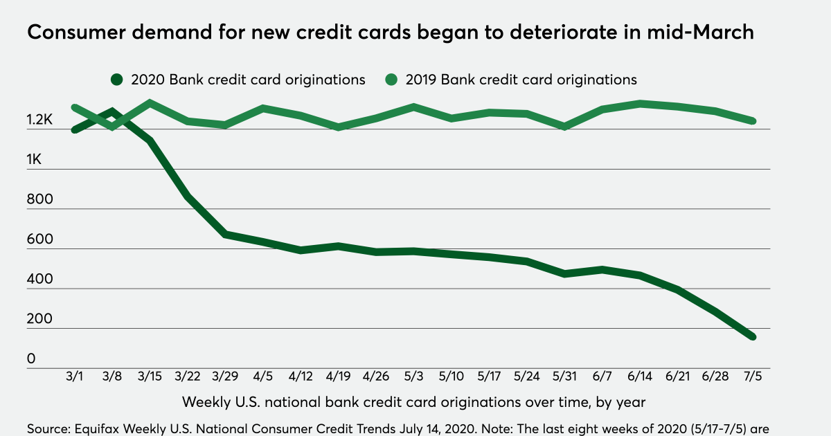 How demand for new credit cards plunged during the coronavirus pandemic