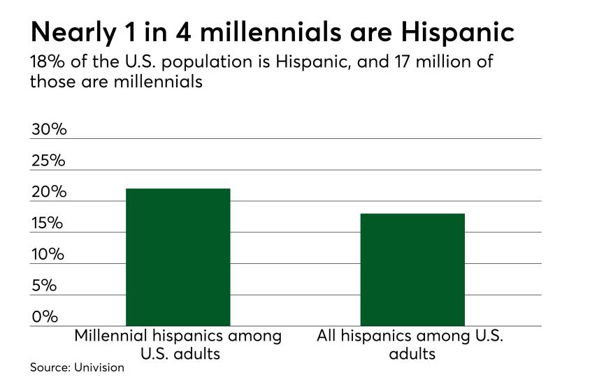 Chart: Nearly 1 in 4 millennials are Hispanic