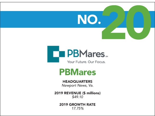 2020 Fastest Growing - 20 - PBMares