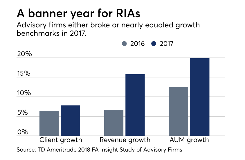 A banner year for RIAs graph 2 - Aug 2, 2018 - IAG