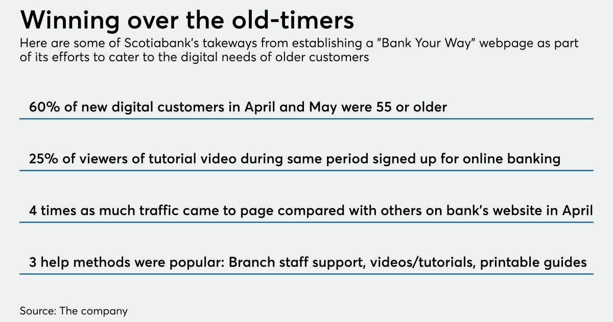 Older adults needed help banking online. Scotiabank found a solution.