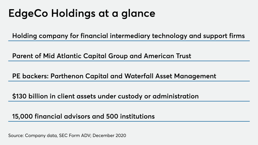 EdgeCo Holdings at a glance