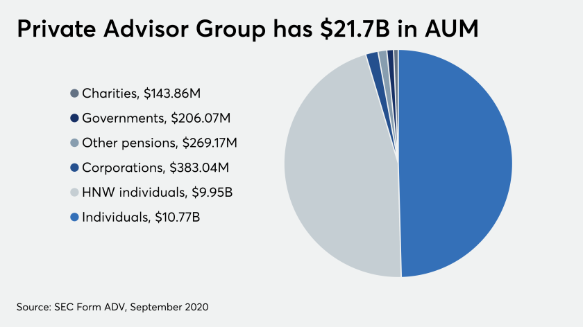 Private Advisor Group has $21.7B in AUM