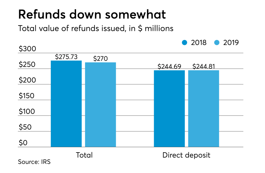 2019 tax season stats - total refund amount