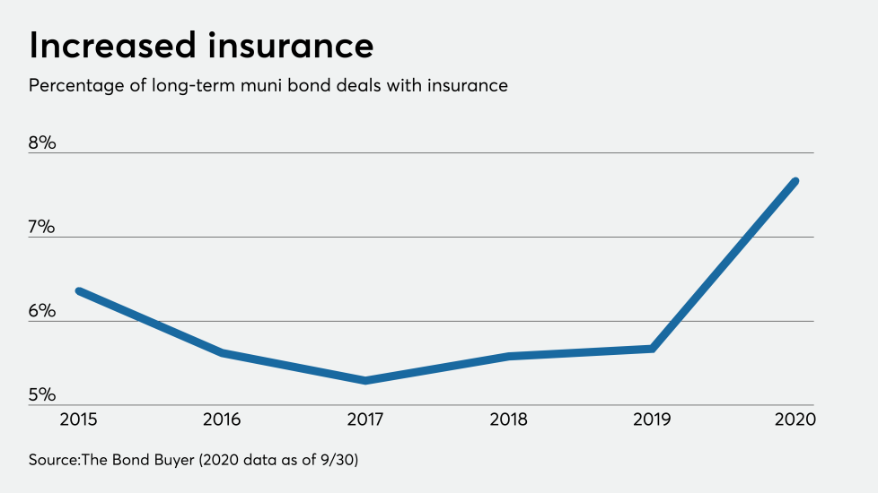 BB0-101420-insurrate.png
