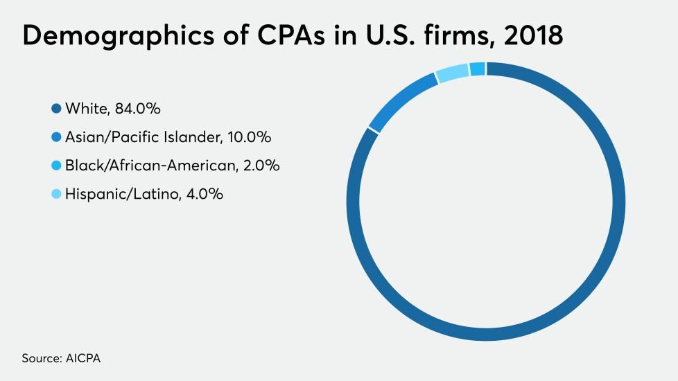AICPA-trends-CPA-demographics-2018