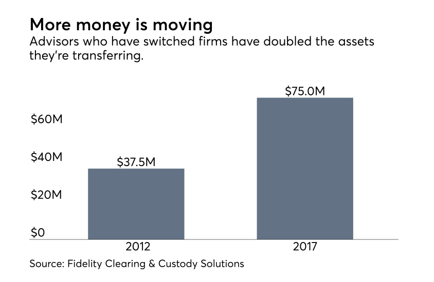 Advisors money that's moving graphic 0418.png
