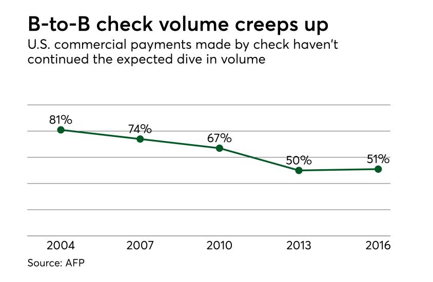 Chart: B-to-B check volume creeps up