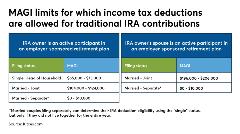 MAGI limits for which income tax deductions are allowed for traditional IRA contributions