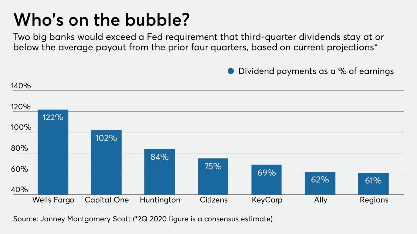 Did Fed get it right on shareholder payouts?