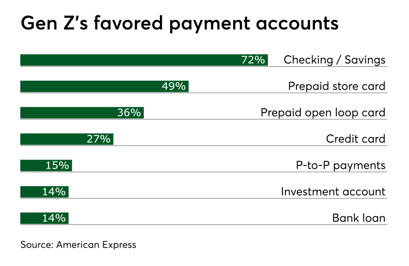 Chart: Gen Z's favored payment accounts