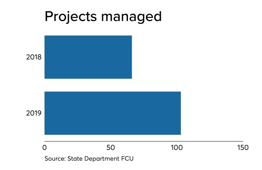 State Dept FCU project management - CUJ 112219.jpeg