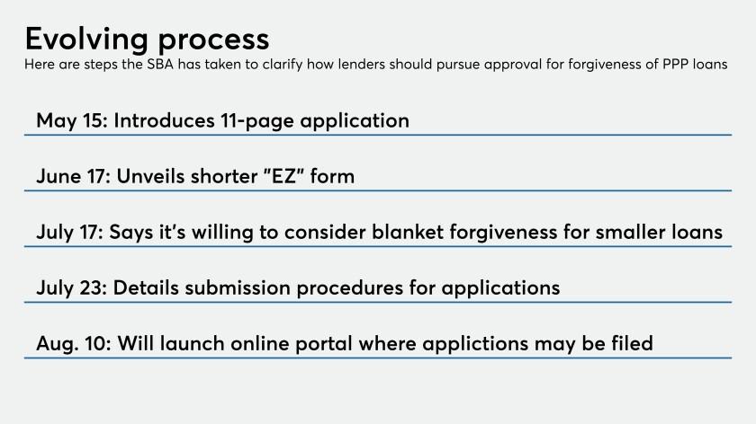 Timeline of SBA forgiveness application process