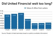 Value of offers from People's United and another suitor for United Financial