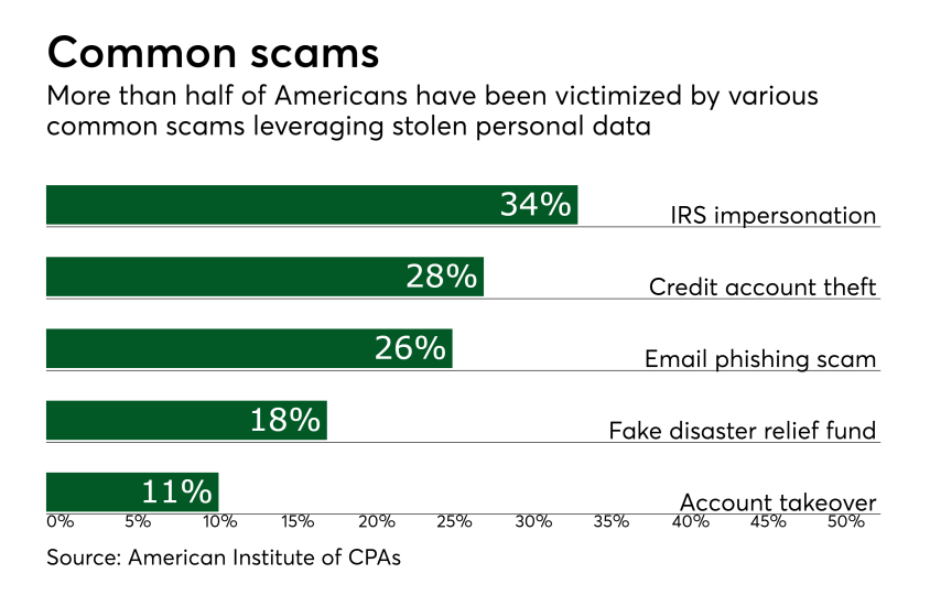 Chart: Common scams