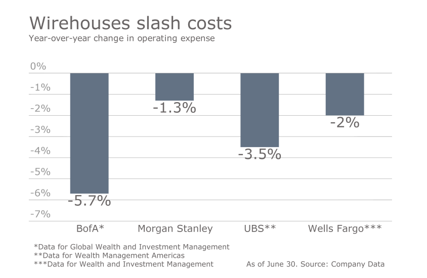 How the wirehouses stack up Q2 Slide 2