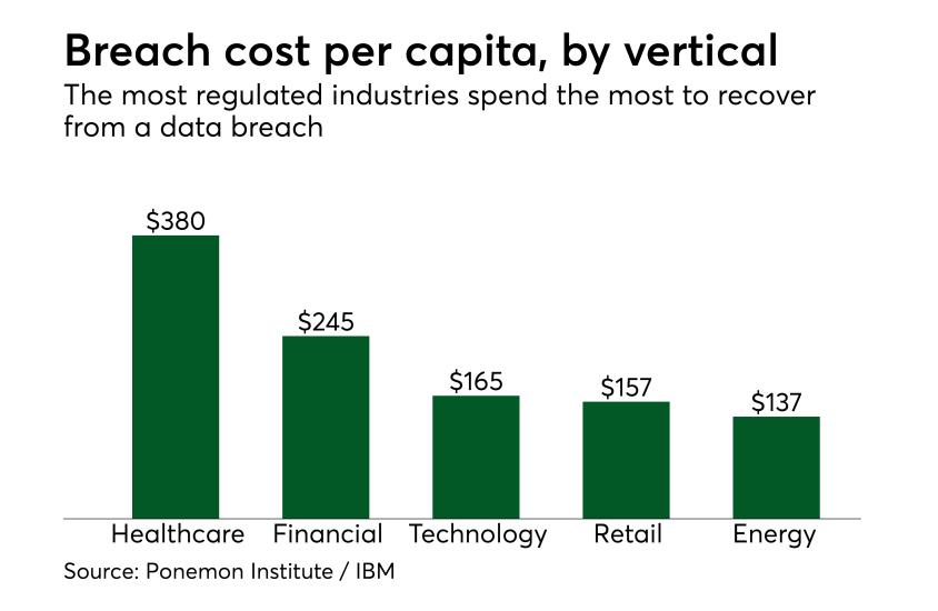 Chart: Breach cost per capita, by vertical