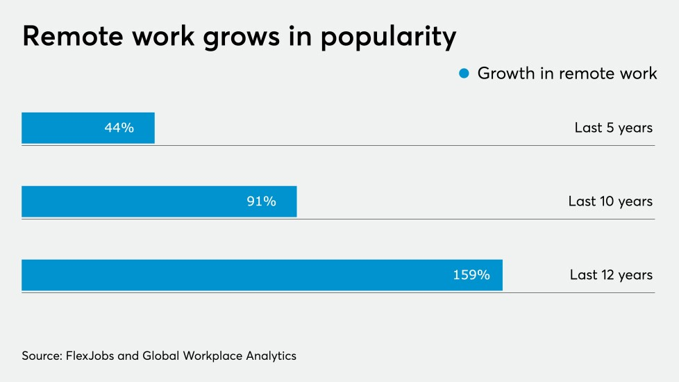 Remote work growth chart