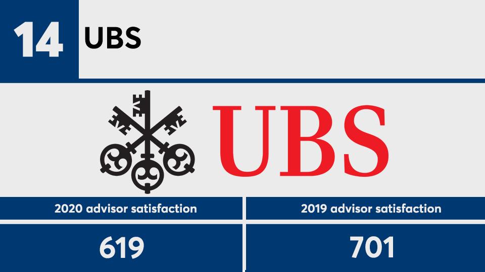 JDPower advisor satisfaction 2020 No. 14.png