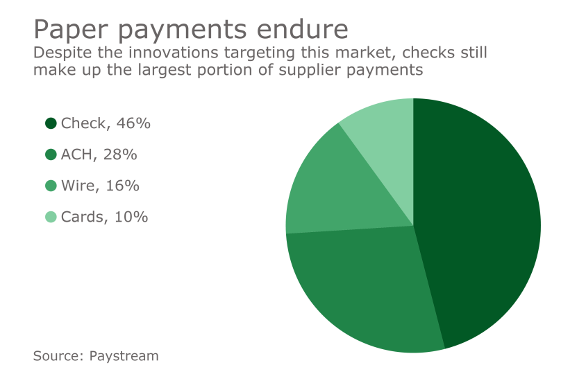 Chart: Paper payments endure