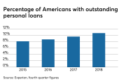 Percentage of U.S. consumers with outstanding personal loans