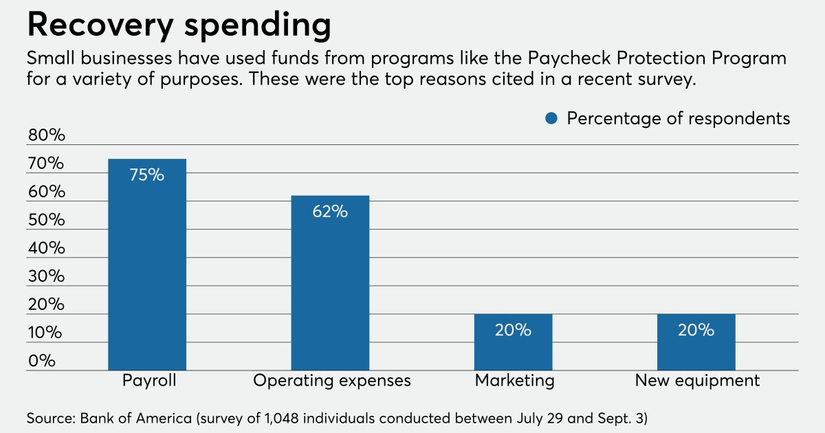 Small Business Administration: Bank of America survey
