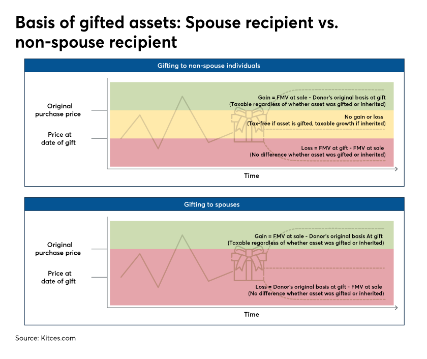 Basis of gifted assets-kitces.com-2020