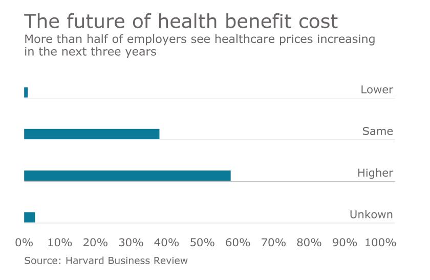 health-benefit-costs