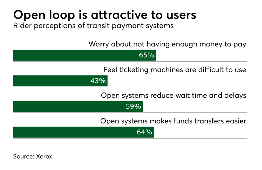 Chart: Open loop is attractive to users