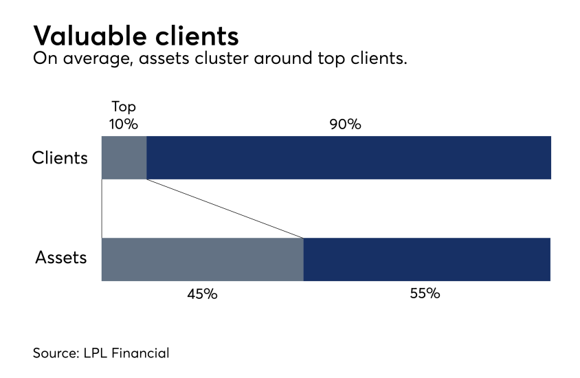 Valuation - top clients LPL 0717.png