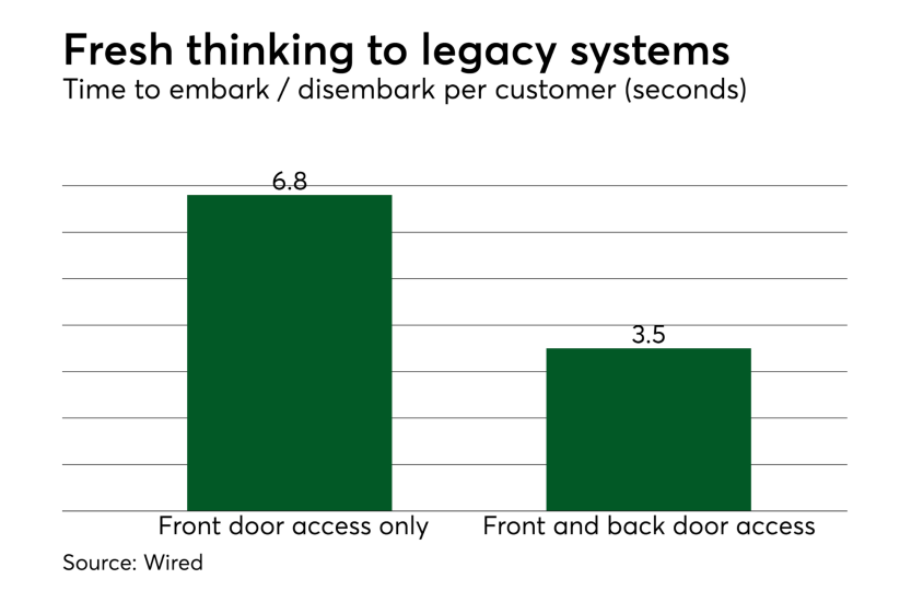 Chart: Fresh thinking to legacy systems