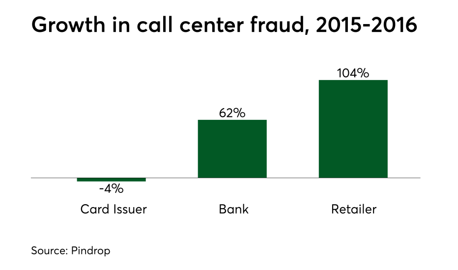 Chart: Growth in call center fraud, 2015-2016