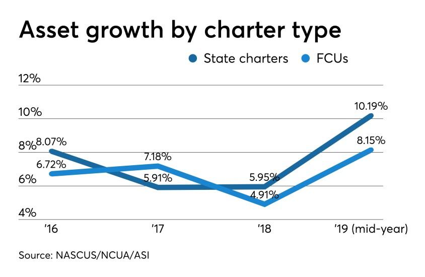 CU asset growth by charter - CUJ 090619.jpeg