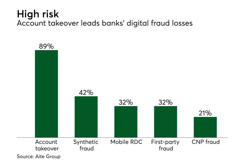 Chart: High risk