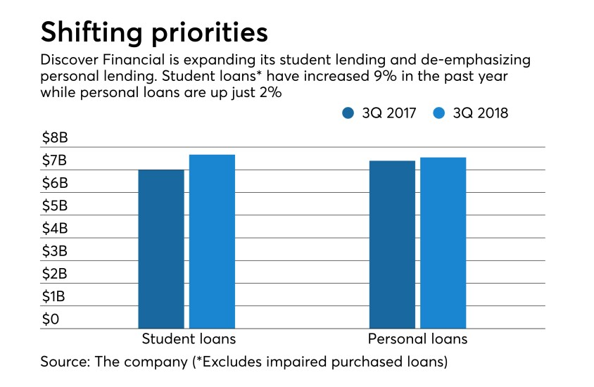 Personal loans, student lending at Discover