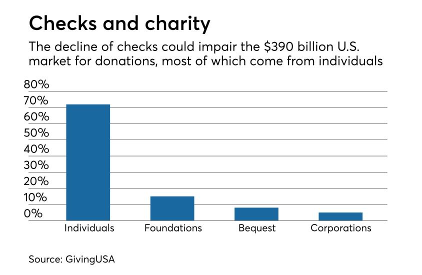 Chart: Checks and charity