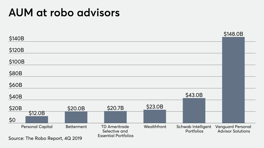 AUM at robo advisors 3/31/20 Betterment Vanguard Schwab
