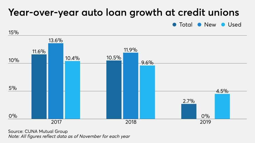 CUJ 013020 - YOY auto loan growth (1).jpeg