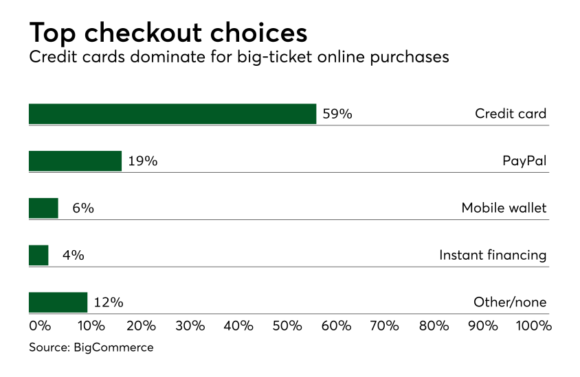Chart: Top checkout choices