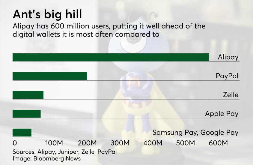 Chart: Ant's big enrollment base