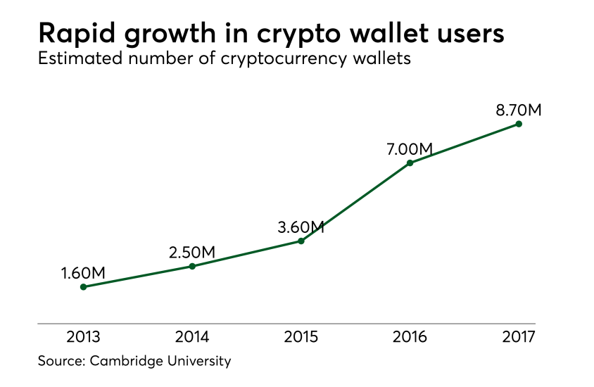 Chart: Rapid growth in crypto wallet users