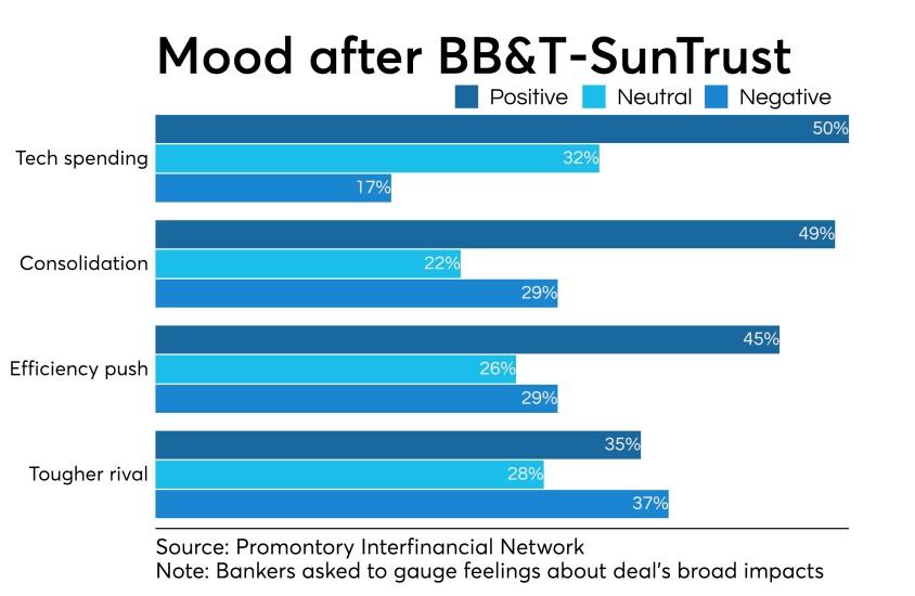 Survey of banker attitudes about impact of SunTrust-BB&T merger