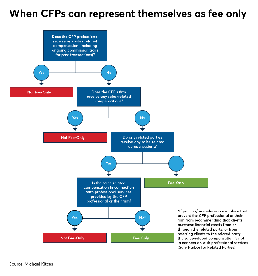 When CFPs can represent themselves as fee only-Michael Kitces